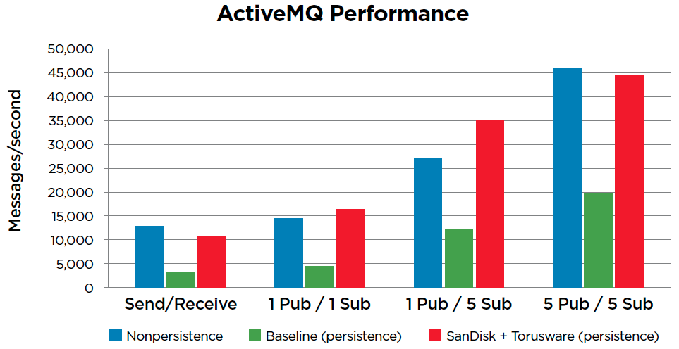 Accelerating Apache ActiveMQ with SanDisk Flash Storage and